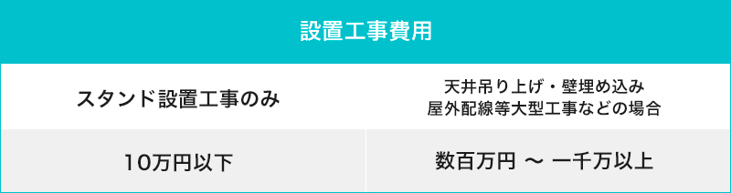 サイネージ設置工事費用-スタンド設置のみ10万円以下・工事必要な場合数百万円〜<